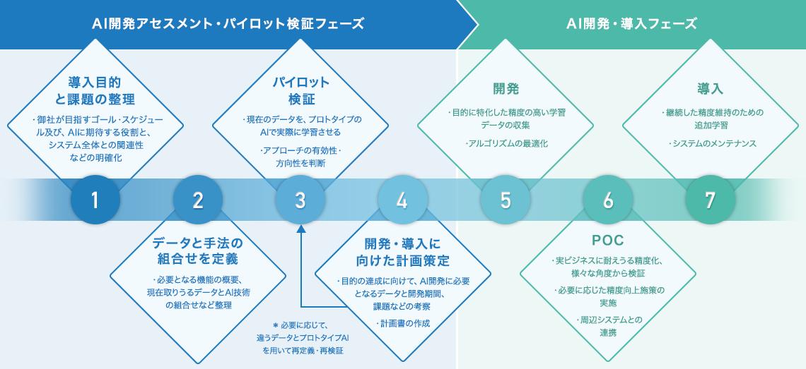 AI事業 コンサルテーション ソリューション開発