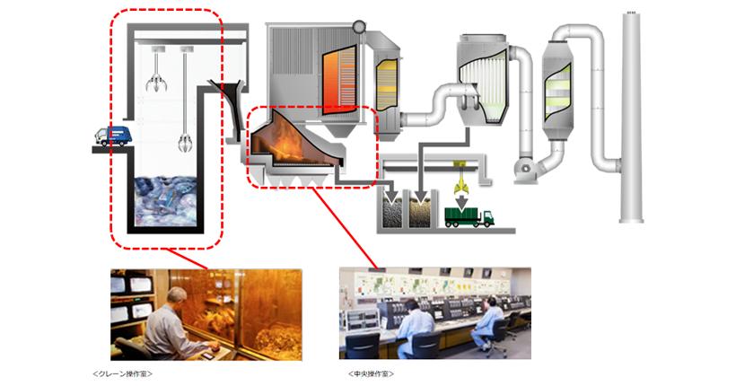 ごみ焼却工場でのAI活用